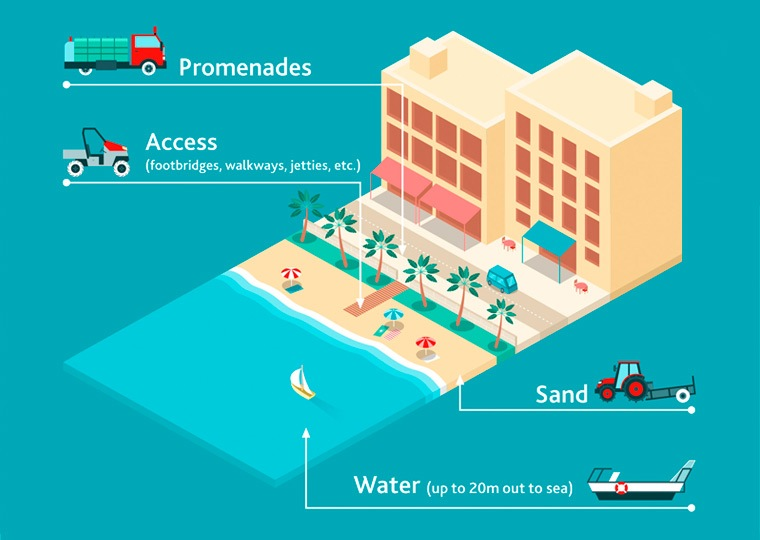 Cleaning beaches from the Mediterranean sea infographic detail