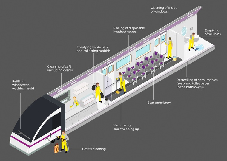 Detail of a train cleaning by ACCIONA Service infogragphic