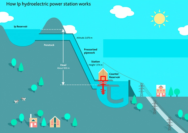 How Ip hydroelectric power station works